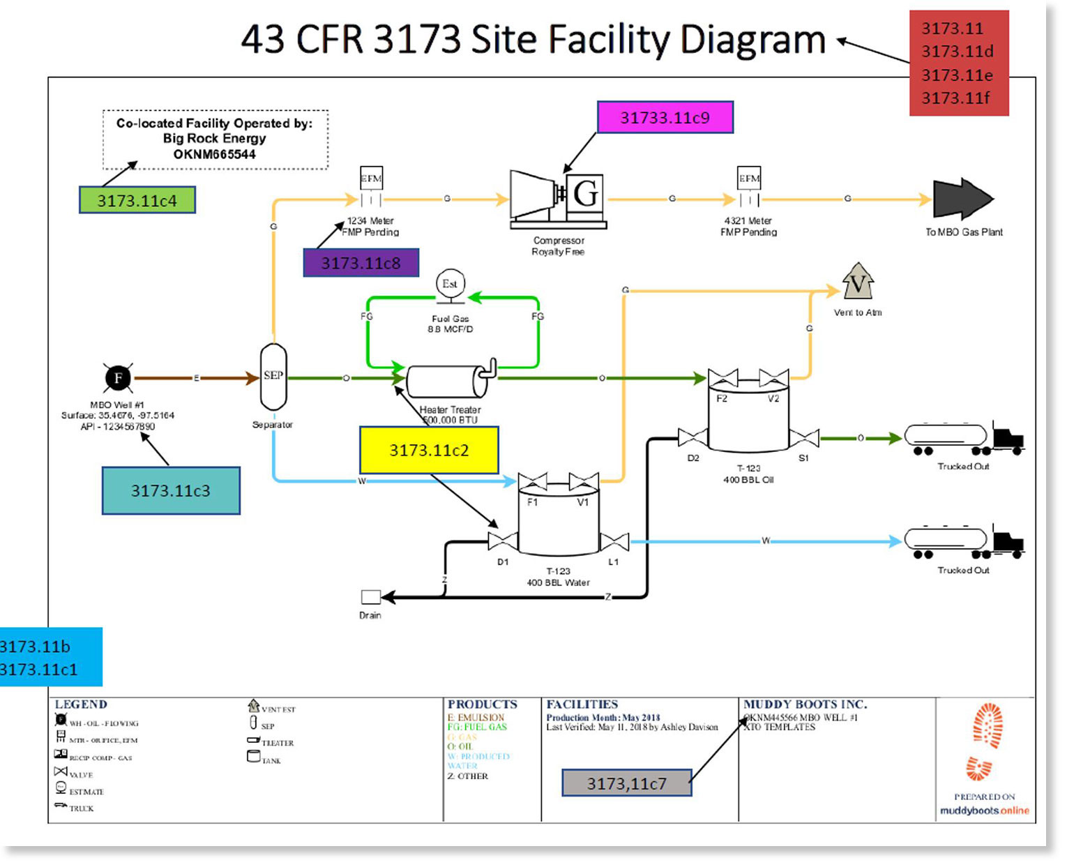 BLM Site Facility Diagrams